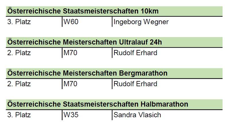 """Ein Rückblick aufs (Wiener) Laufjahr 2020 und unsere """"Meister*innen"""""""